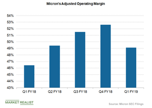 uploads///micron operating margin