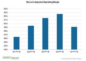 uploads/2019/03/micron-operating-margin-1.png