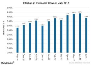 uploads///Inflation in Indonesia Down in July
