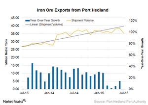 uploads///Port hedland exports