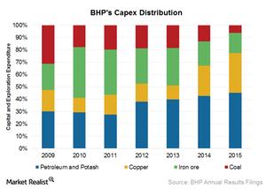 uploads///Cash flow Capex distribution