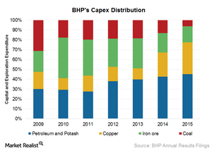 uploads/2015/12/Cash-flow-Capex-distribution1.png