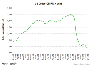 uploads///US crude oil rig