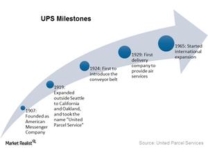 uploads///UPS Milestones