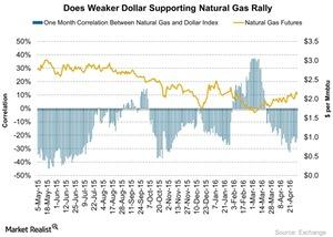 uploads///Does Weaker Dollar Supporting Natural Gas Rally