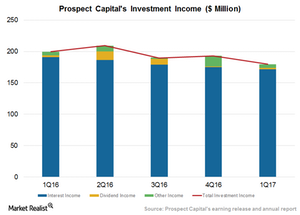 uploads/2016/11/Investment-income-1.png