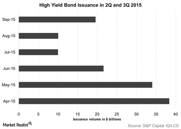 uploads///High Yield Bond Issuance in Q and Q