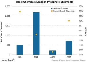 uploads///Israel Chemicals Leads in Phosphate Shipments