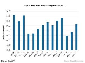 uploads///India Services PMI in September