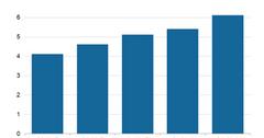 uploads///AWS revenues