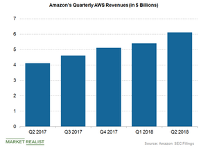 uploads/2018/08/AWS-revenues-1.png