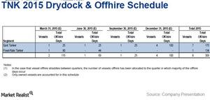 uploads///Drydock schedule