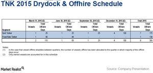 uploads/2015/02/Drydock-schedule1.jpg