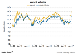 uploads///Marriott Valuation