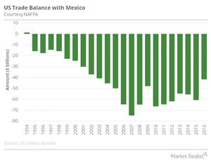 uploads/2016/11/US-Mexico-trade-balance.png