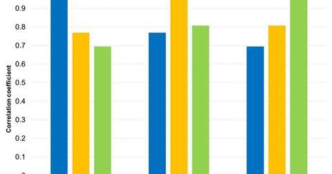 uploads///Emerging Markets Provide Diversifying Benefits