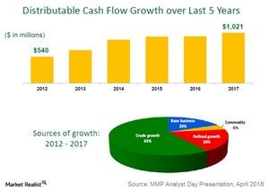 uploads///dcf growth over  yrs