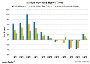 uploads///Marriott operating metrics