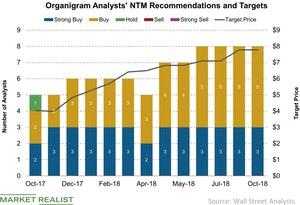 uploads/2018/10/Organigram-Analysts-NTM-Recommendations-and-Targets-2018-10-14-1.jpg