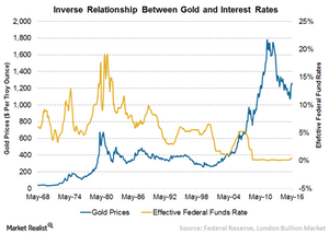 uploads/// Gold Interest Rates