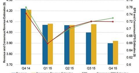 uploads/2016/03/Sales-and-EPS-est1.jpg