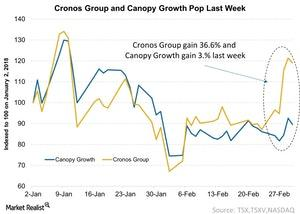 uploads/2018/03/Cronos-Group-and-Canopy-Growth-Pop-Last-Week-2018-03-04-1.jpg