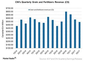 uploads///CNI Grain
