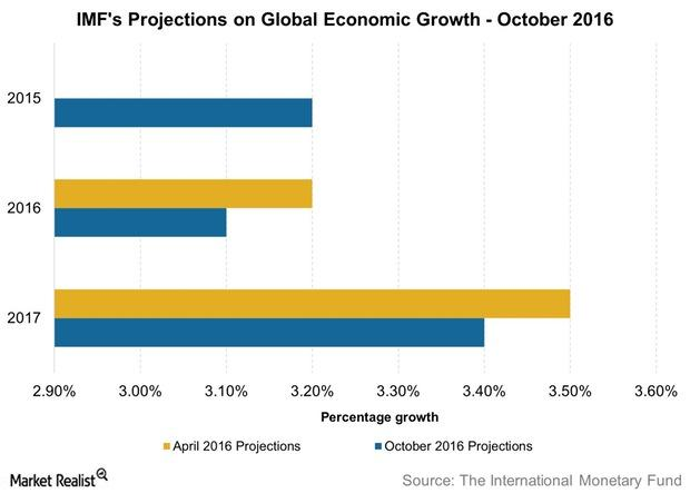 uploads///IMFs Projections on Global Economic Growth October