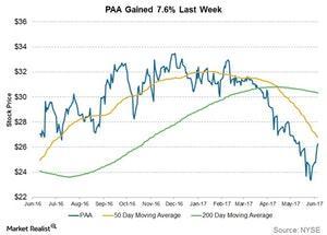 uploads/2017/07/paa-gained-last-week-1.jpg