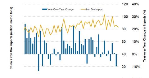 uploads/2018/06/China-iron-ore-imports.png