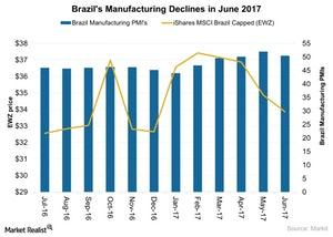 uploads/2017/07/Brazils-Manufacturing-Declines-in-June-2017-2017-07-04-2-1.jpg