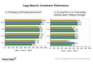 uploads/2015/05/Investment-performance1.png