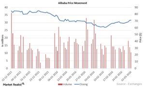 uploads/2016/03/Alibaba-Price11.png