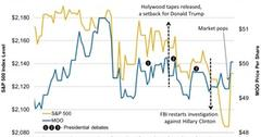 uploads///Market Pops and Drops on US Presidential Election News