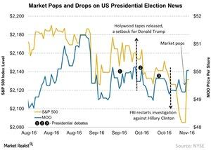 uploads/2016/11/Market-Pops-and-Drops-on-US-Presidential-Election-News-2016-11-08-1.jpg
