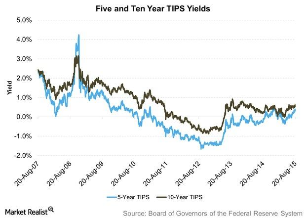 uploads///Five and Ten Year TIPS Yields