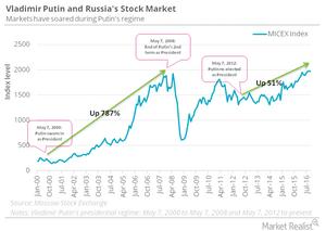 uploads/2016/10/Putin-and-micex-1.png