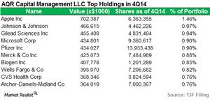 uploads///AQR Capital_Top Holdings