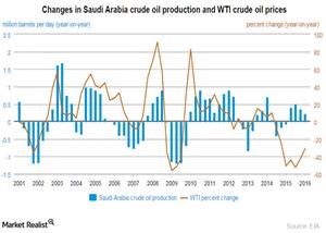 uploads///Saudi Arabia production
