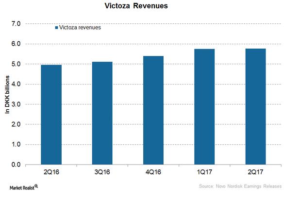 uploads///Victoza revenues
