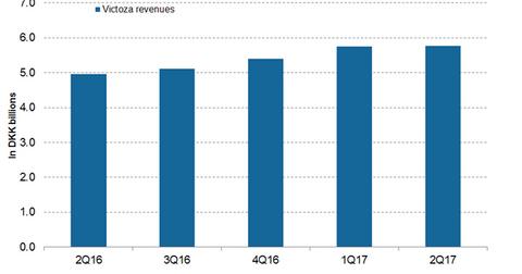 uploads/2017/09/Victoza-revenues-1.png