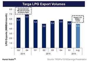 uploads///targa lpg exports