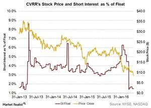 uploads/2016/06/cvrr-stock-price-and-SI-as-percent-of-float-1.jpg