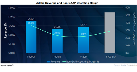 uploads/2015/12/adobe-revenue-and-margin1.png