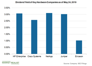 uploads/2019/05/dividend-yield-of-HPE-and-peers-1.png