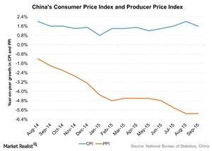 uploads/2015/10/Chinas-Consumer-Price-Index-and-Producer-Price-Index-2015-10-231.jpg