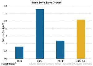 uploads///WEN Same Store Sales Growth