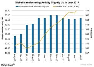 uploads///Global Manufacturing Activity Slightly Up in July