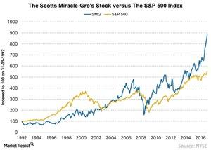 uploads///The Scotts Miracle Gros Stock versus The SP  Index