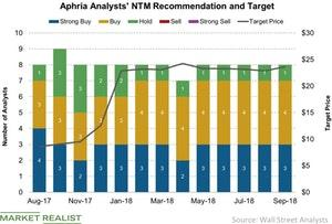 uploads/2018/09/Aphria-Analysts-NTM-Recommendation-and-Target-2018-09-11-1.jpg